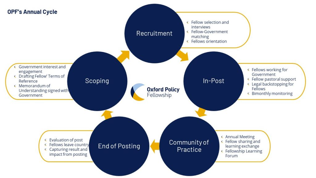 THe five stages of OPF's annual cycle, recruitment, in-post, community ofpractice, end of posting and scoping.